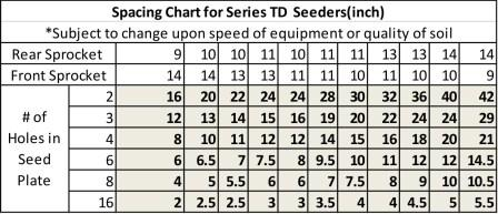TD-1 Seed Plate Chart to choose # of seed holes